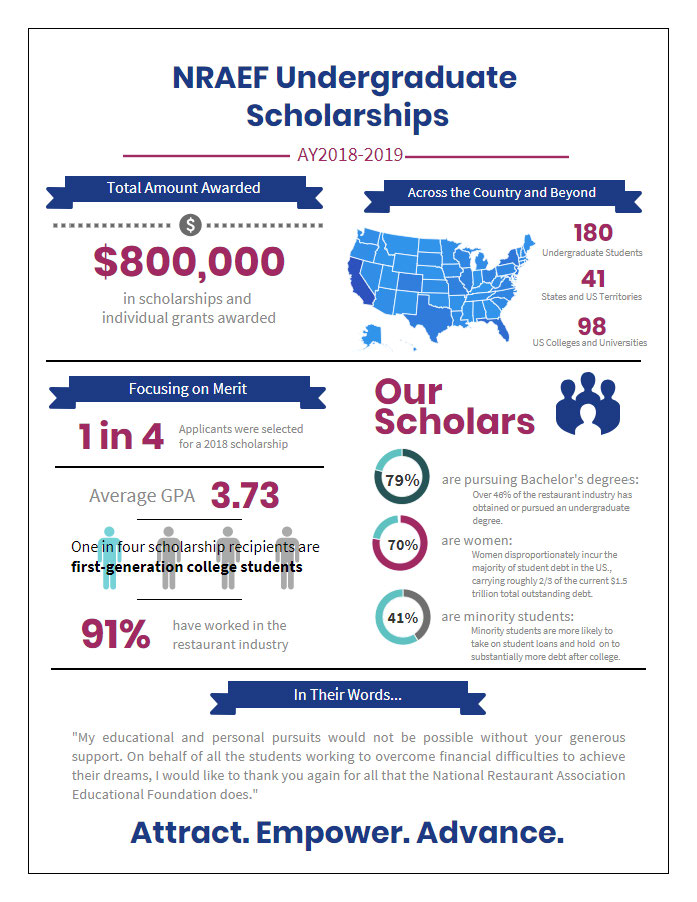 NRAEF Scholarship Infographic